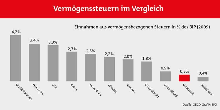 Grafik1_Vermögenssteuern_im_Vergleich